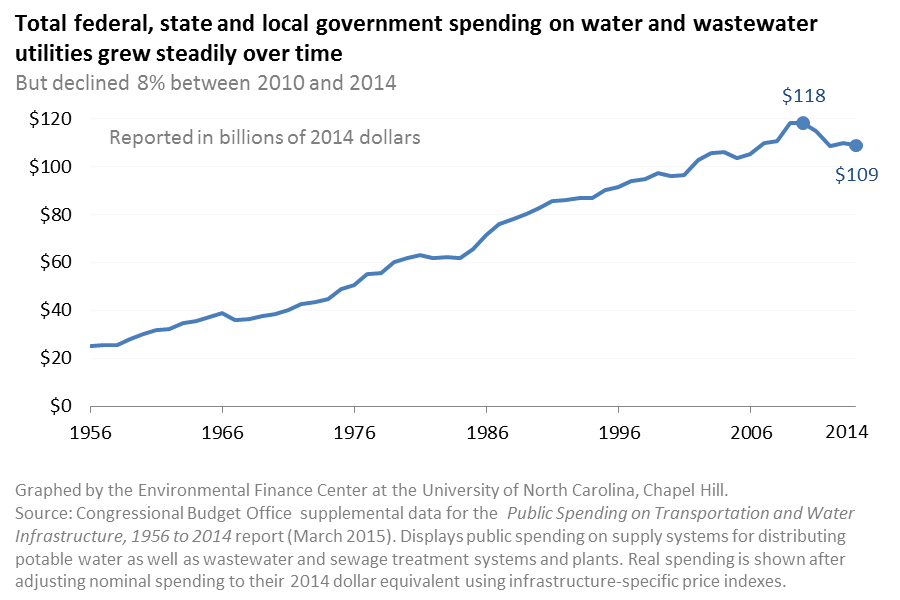 Total Public Spending on Water and Wastewater Utilities, 1956-2014