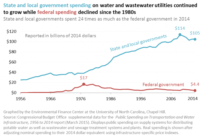 Public Spending on Water and Wastewater Utilities by Type of Government, 1956-2014