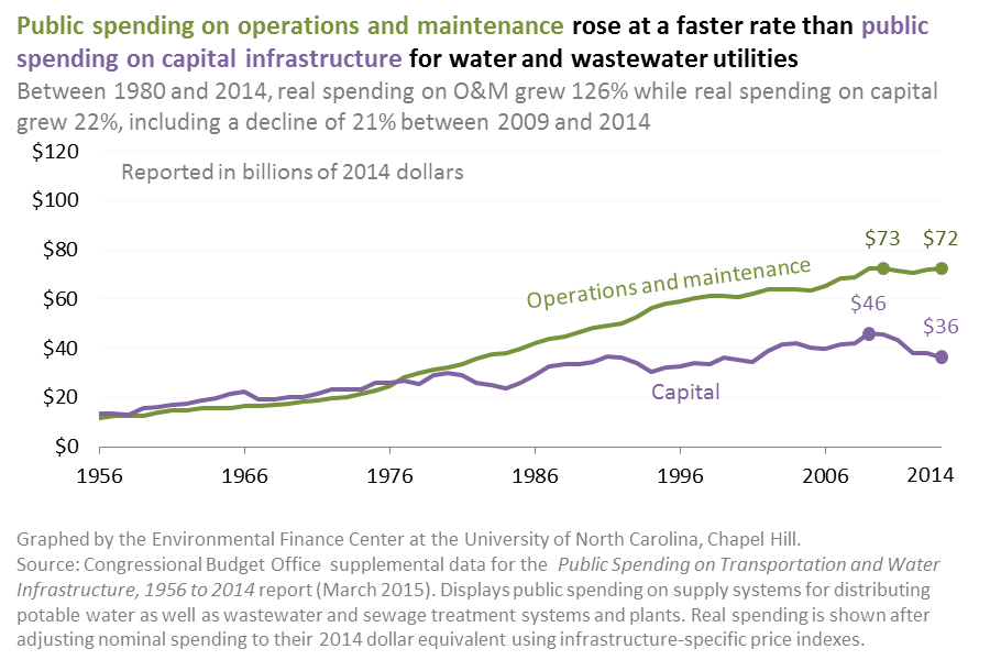 Public Spending on Water and Wastewater Utilities Operations and Maintenance vs Capital, 1956-2014