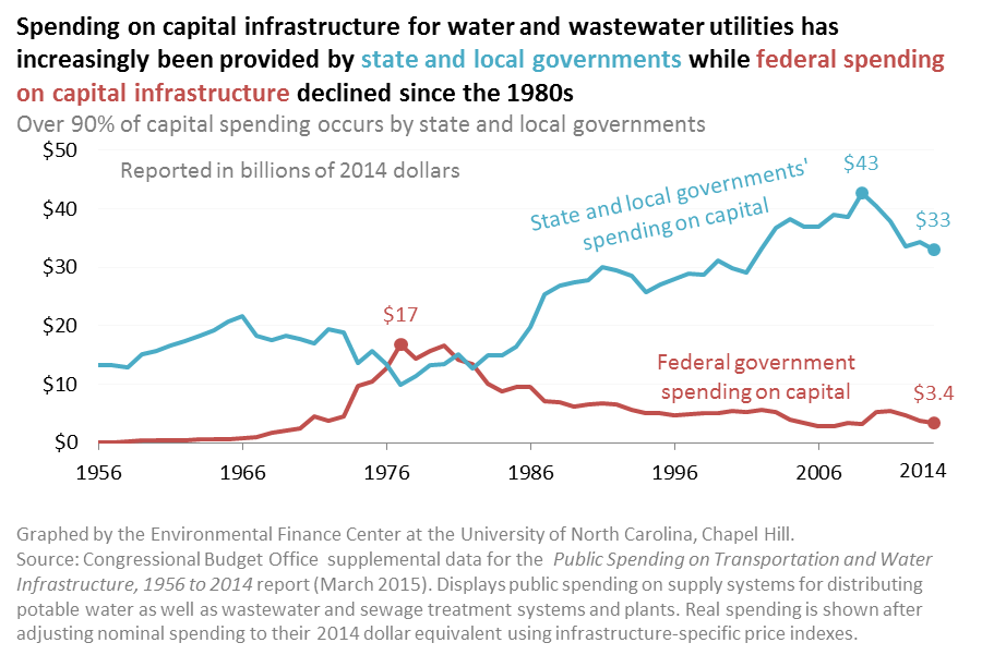 Capital Expenditures on Water and Wastewater Utilities, 1956-2014