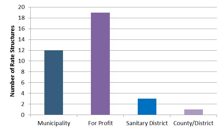 Reclaimed Water Rate Structures in 2015 WIFA-EFC Arizona Rates Survey, by Utility Type