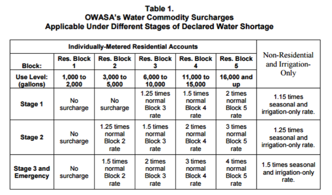 OWASA table