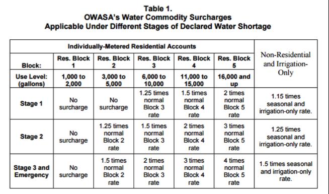 OWASA table