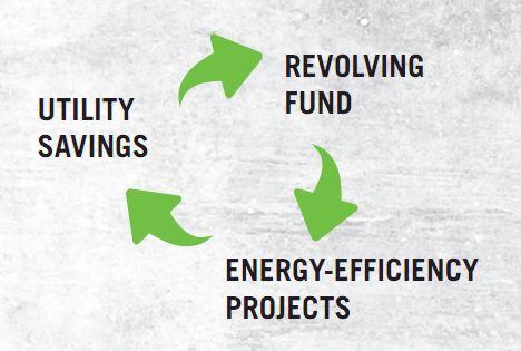 Basic Diagram of an Internal Energy Revolving Fund