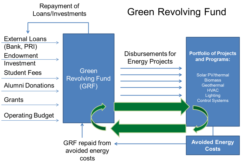 Example of a college or university's Green Revolving Fund model.