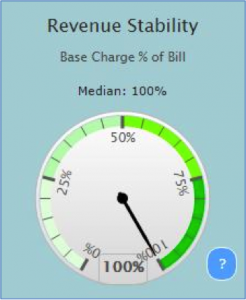 Revenue Stability Base Charge