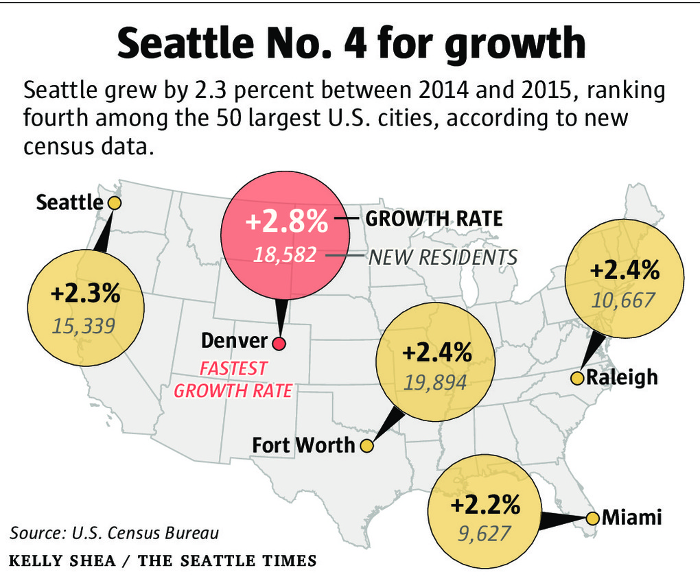 Source: http://www.seattletimes.com/seattle-news/data/us-census-seattle-now-fourth-among-50-biggest-us-cities/ ; ; May 19, 2016