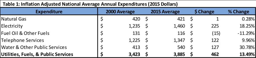 inflation-adjusted