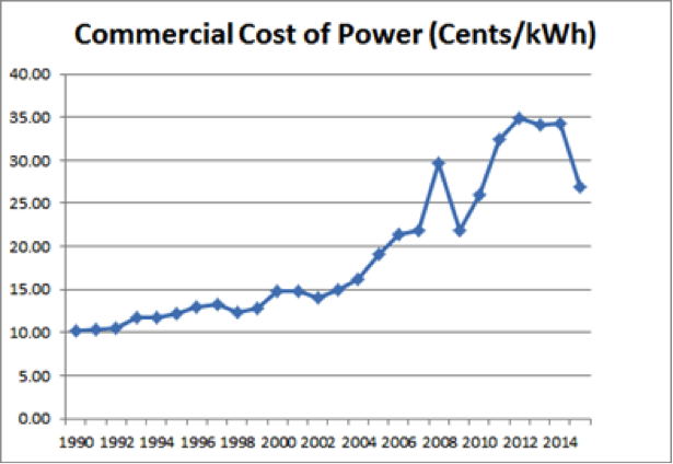 Below Is A Graph Of The Commercial Cost For Hawaii Years 1990 2017