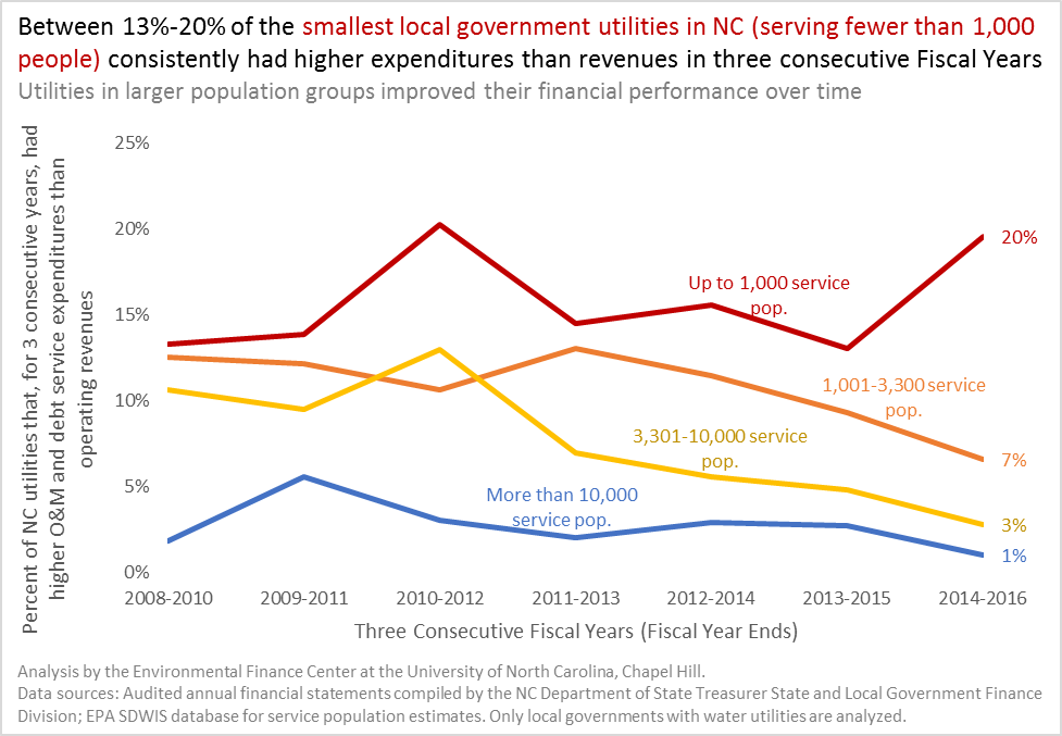 Graph showing that more small utilities consistently have sustained deficits