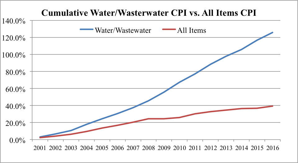 Historical chart of the Water and Wastewater Maintenance Consumer Price Index (CPI) compared to the All Items CPI from the Bureau of Labor Statistics (the Water and Wastewater Maintenance CPI is a subset of the All Items CPI).