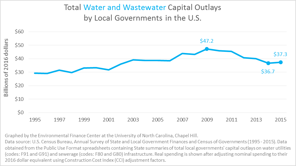 Capital Outlays by Local Governments 1995-2015