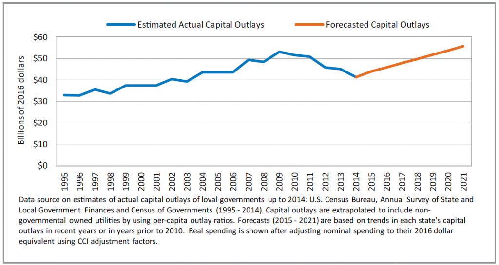 Estimated and Forecasted Capital Outlays by Utilities - WDBC graph