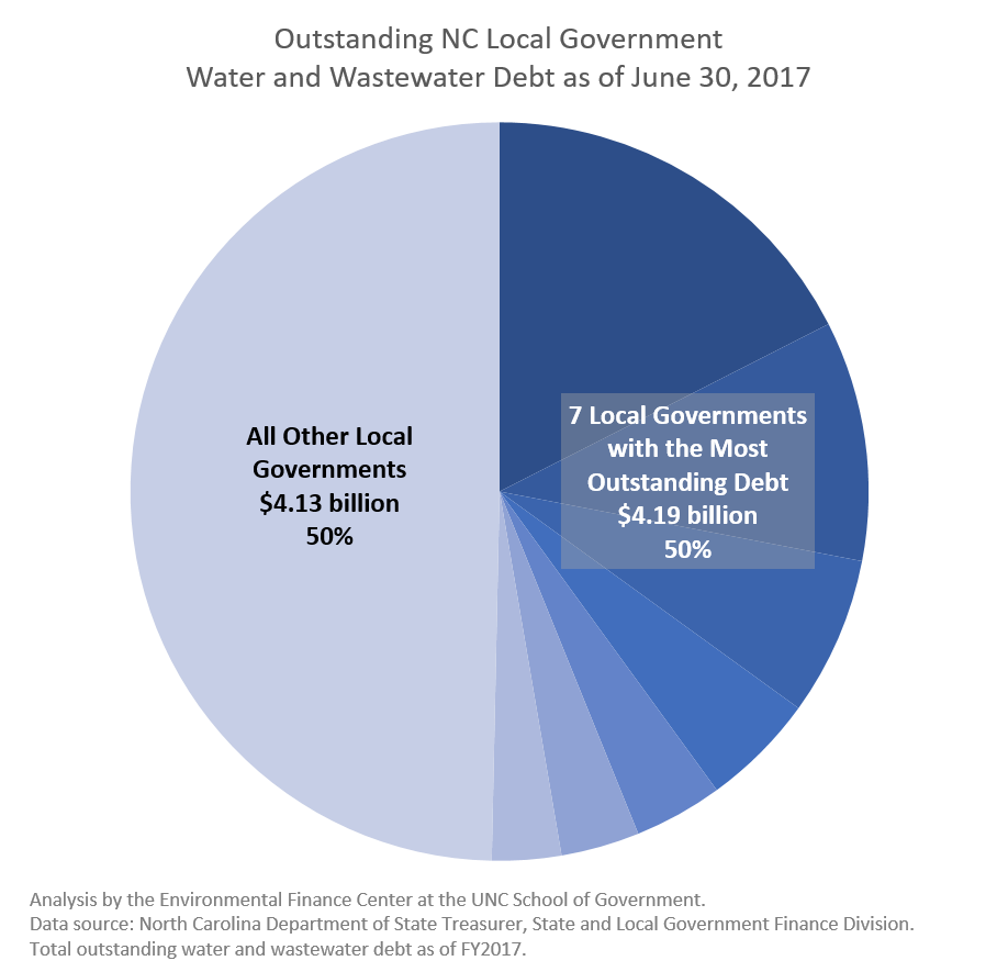 Outstanding NC Local Government Water and Wastewater Debt as of June 30, 2017