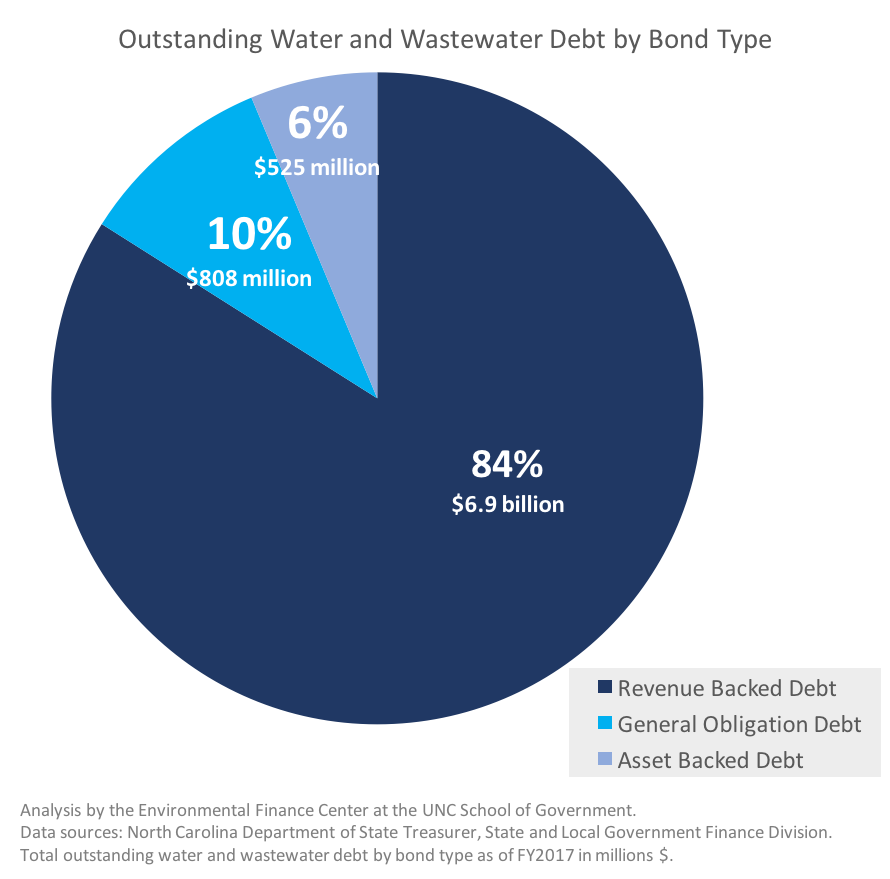 Outstanding Water and Wastewater Debt by Bond Type