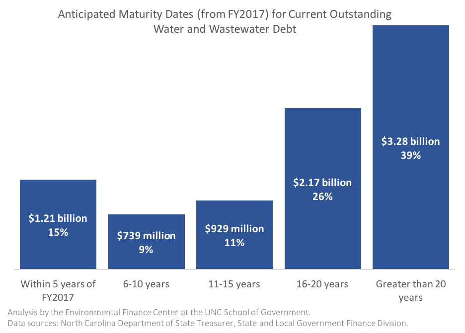 Anticipated Maturity Dates (from FY2017) for Current Outstanding Water and Wastewater Debt