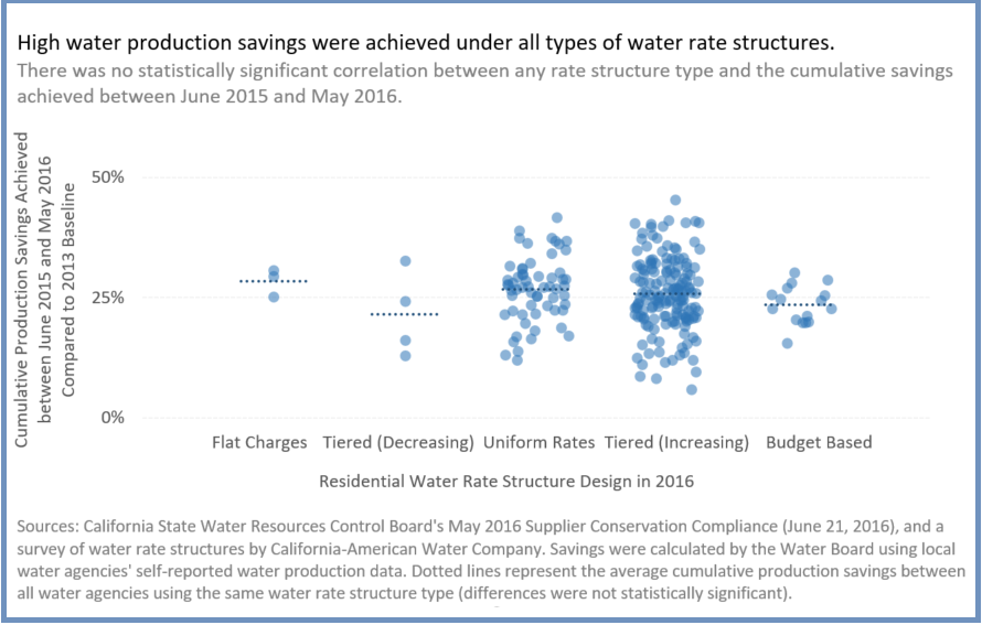 How Important was Water Pricing in Achieving Conservation