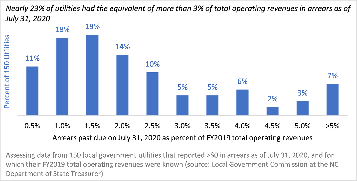 Figure 1. Arrears past due on July 31, 2020 as a portion of FY 2019 total operating revenues of local government water and wastewater utilities.