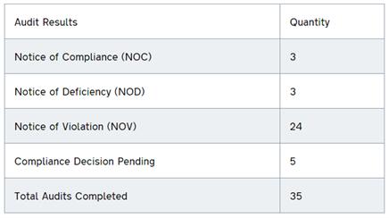 audit results: NOC: 3, NOD: 3, NOV: 24, Compliance decision pending: 5, total audits completed: 35